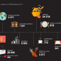 infografika TEDx_2014